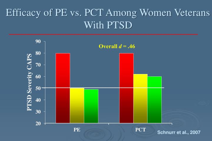 Efficacy of PE vs. PCT Among Women Veterans With PTSD