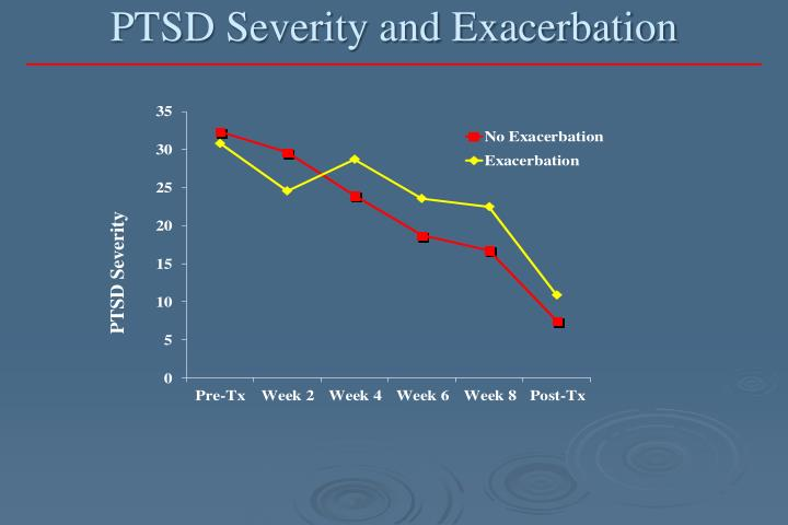 PTSD Severity and Exacerbation