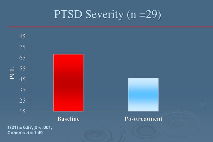 PTSD Severity (n =29)