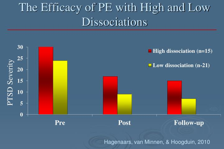 The Efficacy of PE with High and Low Dissociations