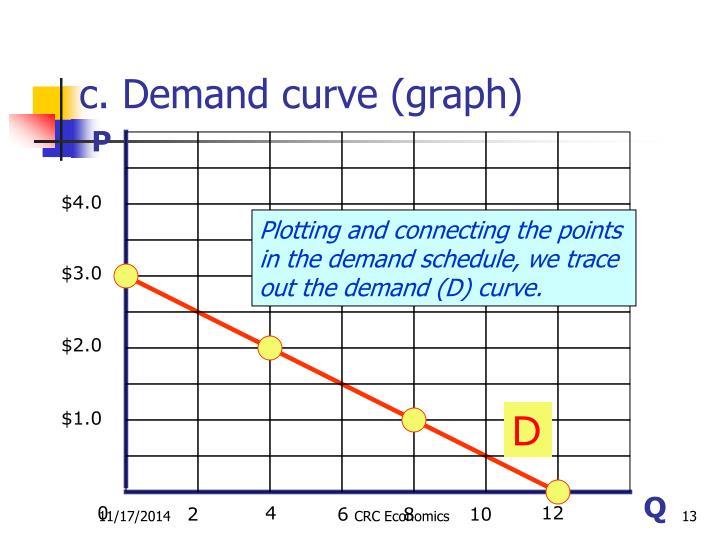 c. Demand curve (graph)