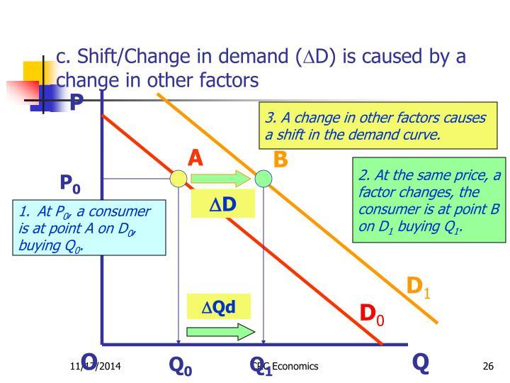 c. Shift/Change in demand (