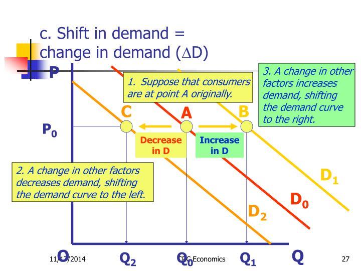 c. Shift in demand