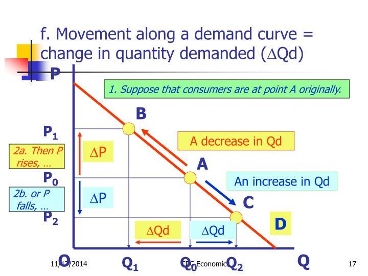 f. Movement along a demand curve