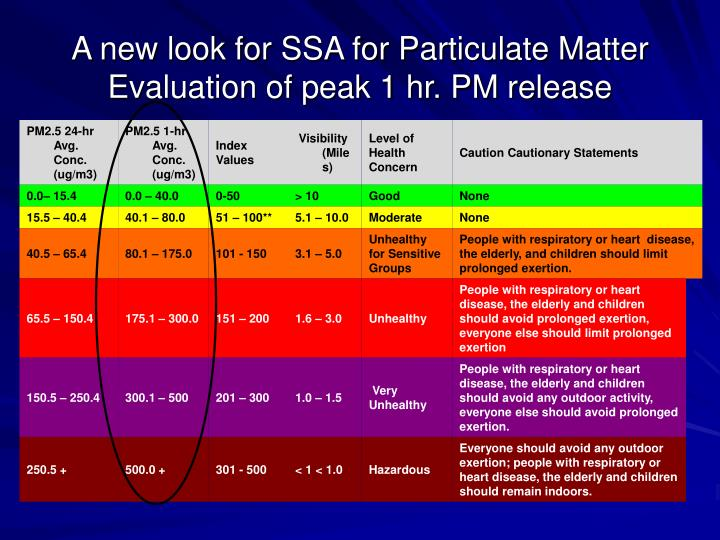 A new look for SSA for Particulate Matter Evaluation of peak 1 hr. PM release