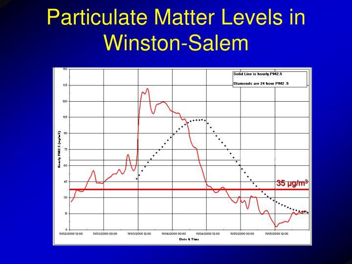 Particulate Matter Levels in Winston-Salem
