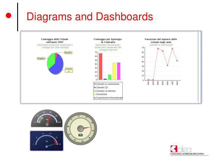 Diagrams and Dashboards