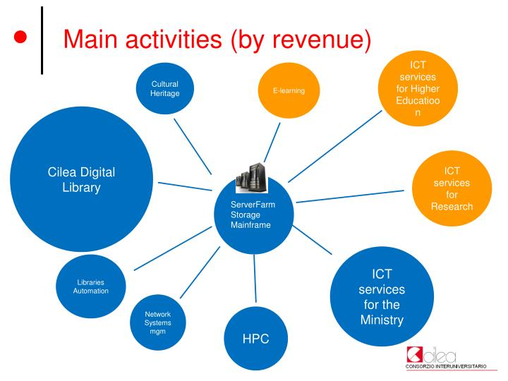 Main activities (by revenue)
