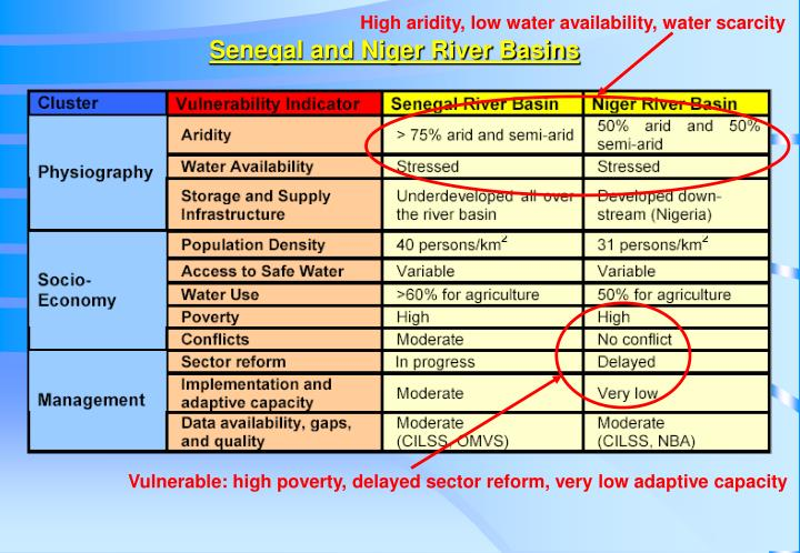 High aridity, low water availability, water scarcity