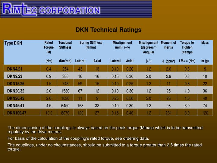 DKN Technical Ratings