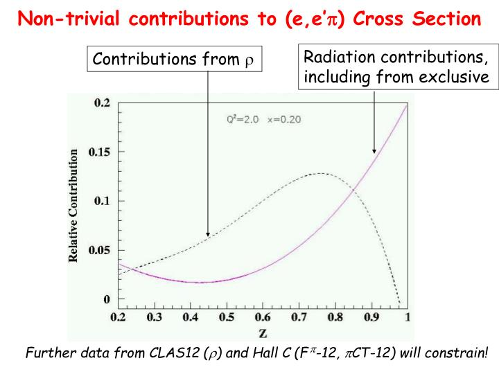 Non-trivial contributions to (e,e'