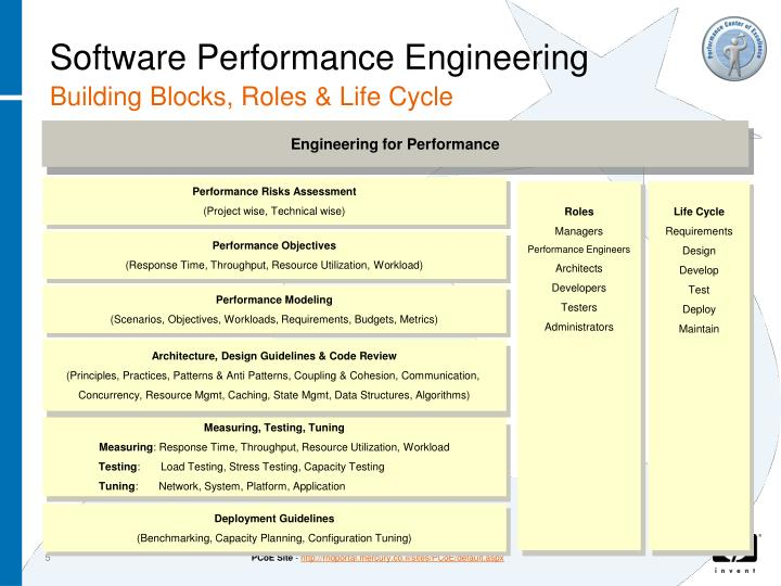 Engineering for Performance
