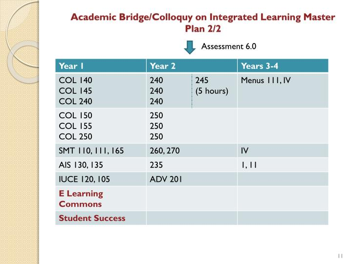 Academic Bridge/Colloquy on Integrated Learning Master