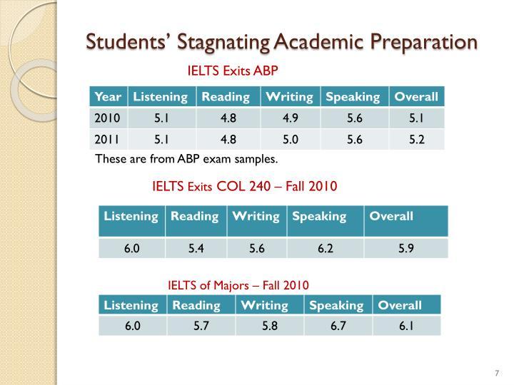 Students' Stagnating Academic Preparation