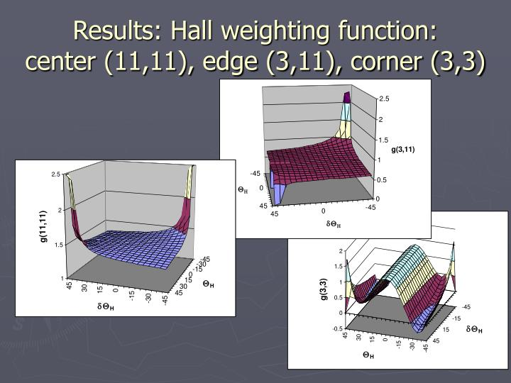 Results: Hall weighting function: