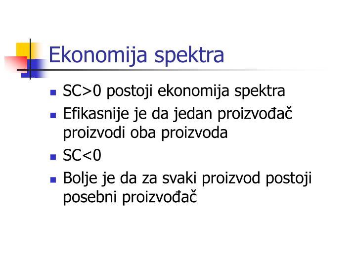 Ekonomija spektra