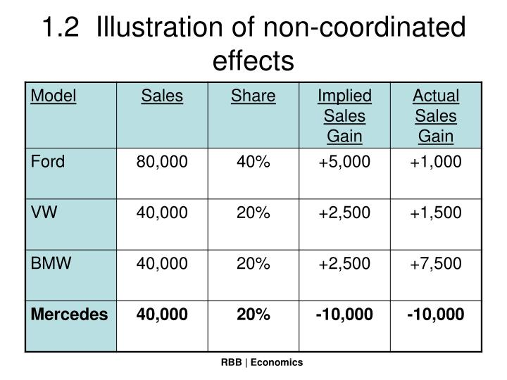 1.2  Illustration of non-coordinated effects