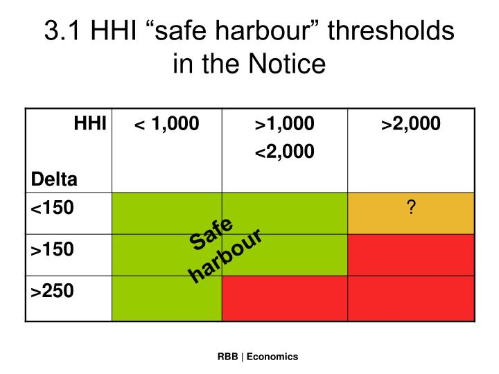 """3.1 HHI """"safe harbour"""" thresholds in the Notice"""