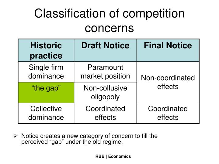 Classification of competition concerns