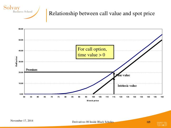 Relationship between call value and spot price
