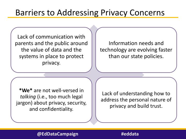 Barriers to Addressing Privacy Concerns