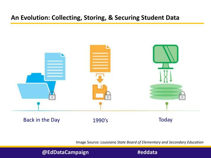 An Evolution: Collecting, Storing, & Securing Student Data