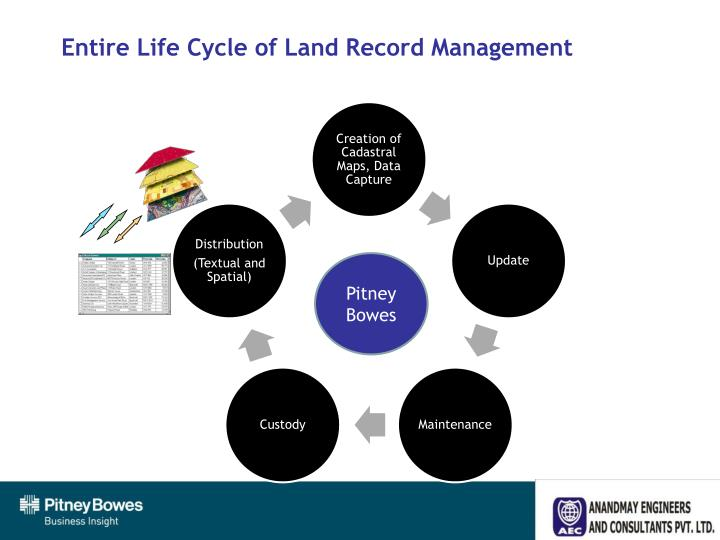 Entire Life Cycle of Land Record Management