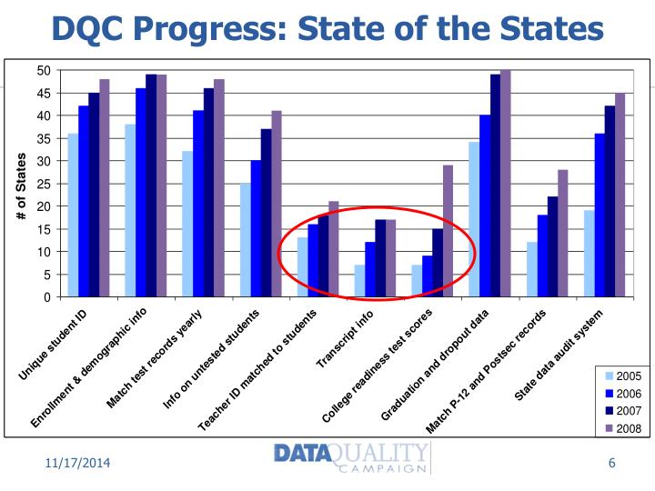 DQC Progress: State of the States