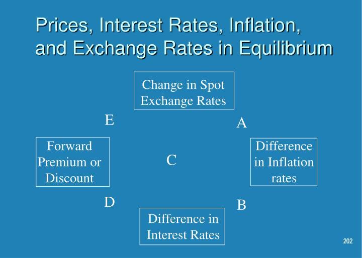 Change in Spot Exchange Rates