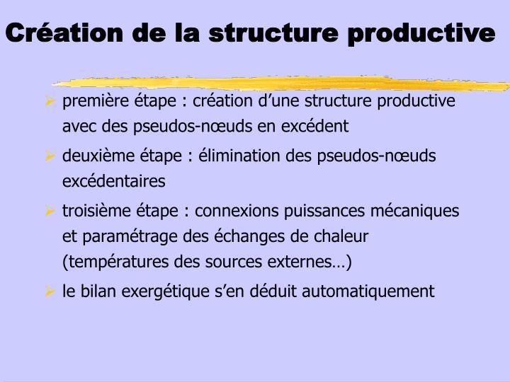 Création de la structure productive