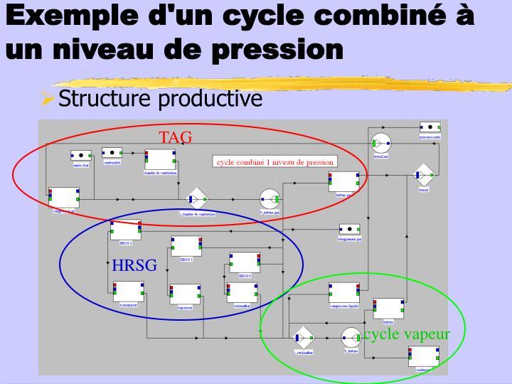 Exemple d'un cycle combiné à un niveau de pression