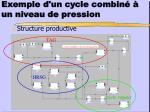 exemple d un cycle combin un niveau de pression1