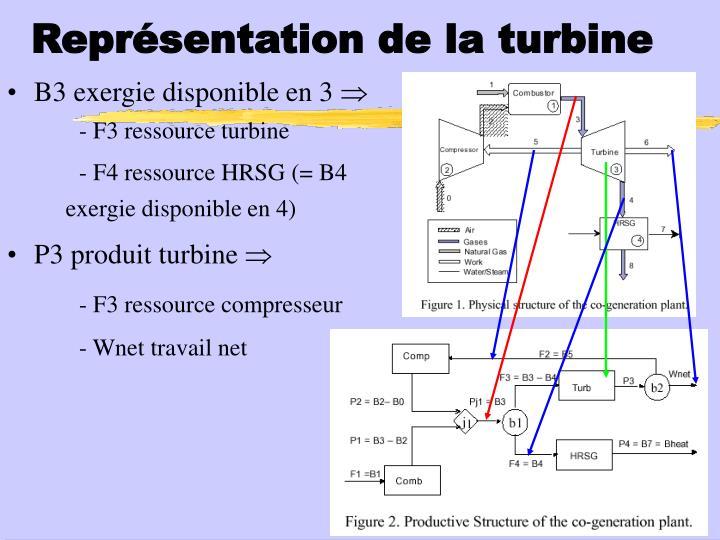Représentation de la turbine