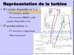 repr sentation de la turbine