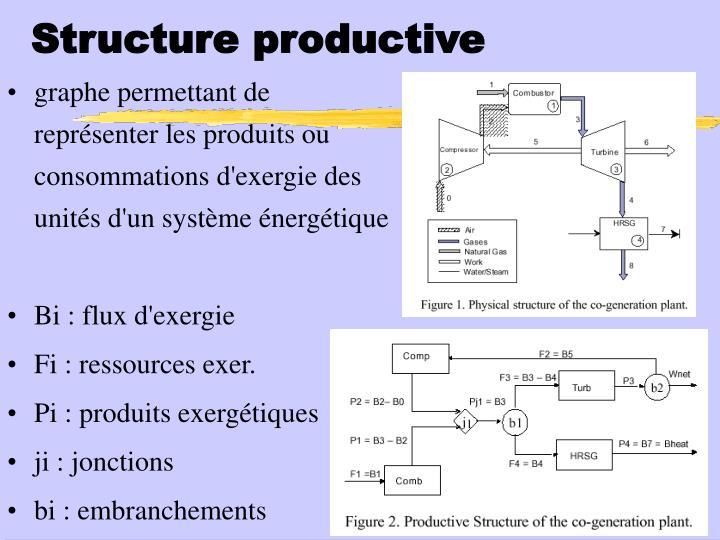 Structure productive