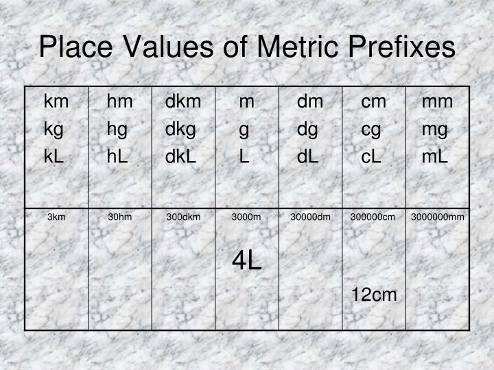 Place Values of Metric Prefixes