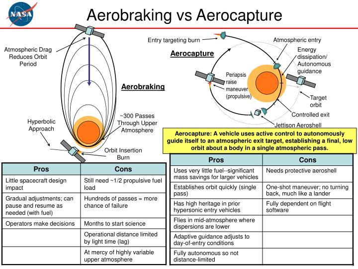 Aerobraking vs Aerocapture