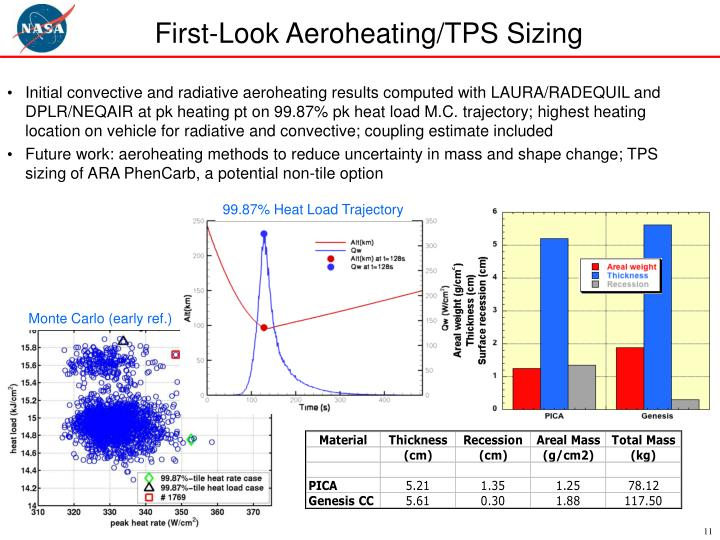 First-Look Aeroheating/TPS Sizing