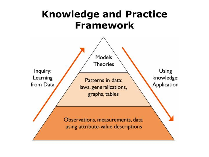 Knowledge and Practice Framework