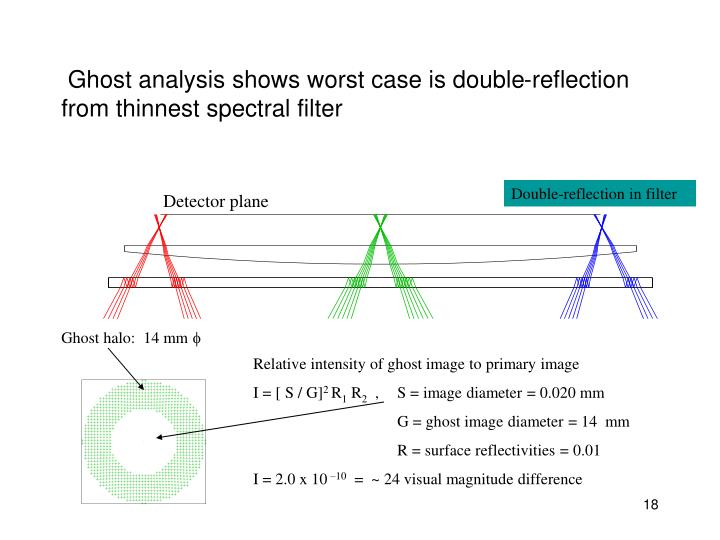 Ghost analysis shows worst case is double-reflection     from thinnest spectral filter