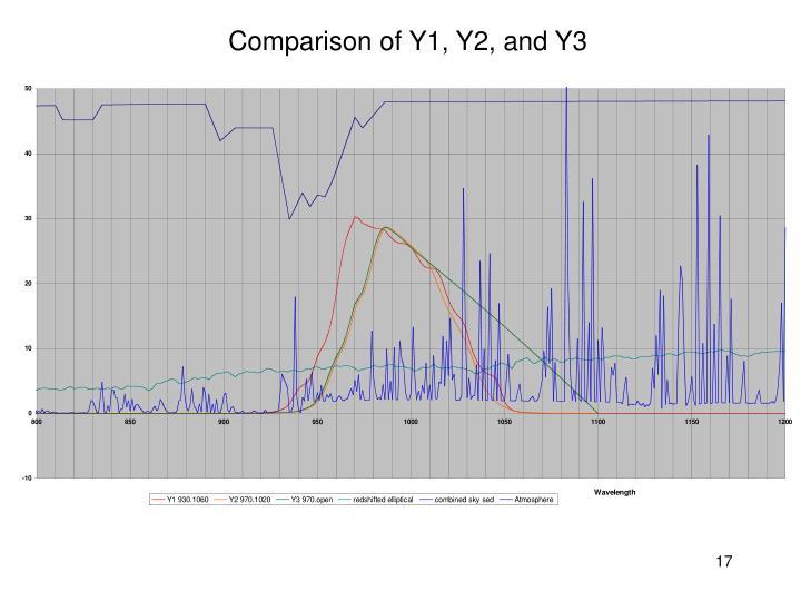 Comparison of Y1, Y2, and Y3