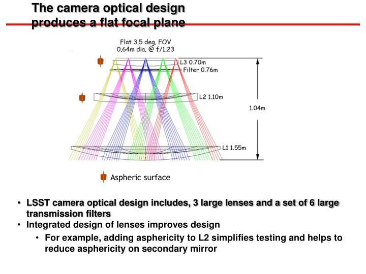 The camera optical design produces a flat focal plane