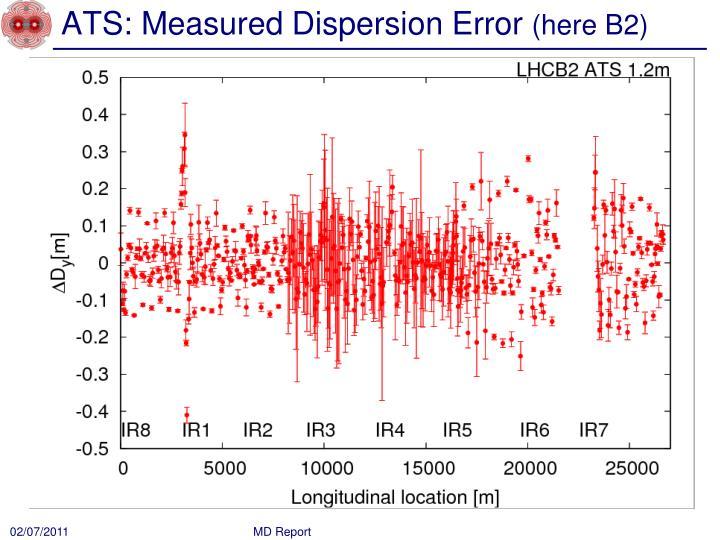 ATS: Measured Dispersion Error