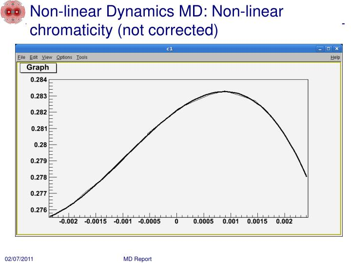 Non-linear Dynamics MD: Non-linear chromaticity (not corrected)