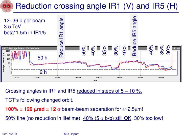 Reduction crossing angle IR1 (V) and IR5 (H)