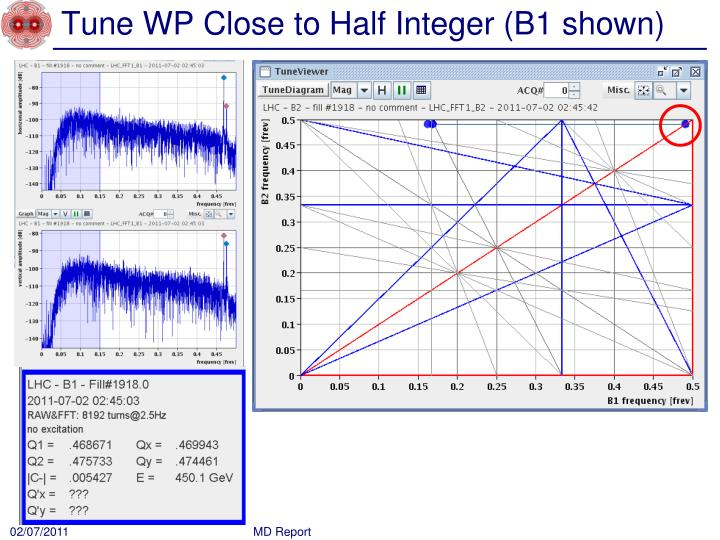 Tune WP Close to Half Integer (B1 shown)