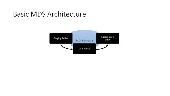 Basic MDS Architecture