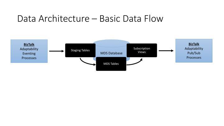 Data Architecture – Basic Data Flow