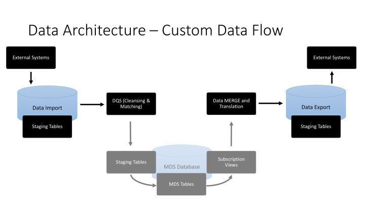 Data Architecture – Custom Data Flow