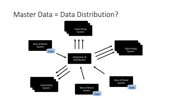 Master Data = Data Distribution?